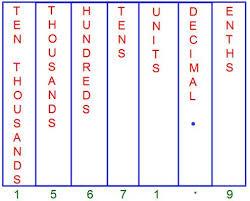 Tenths Hundredths Thousandths Chart Decimal Place Value Chart Tenths Place Hundredths Place