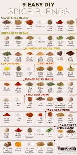 Spice Mix Chart Make Your Own Spice Blends For Cheap Food