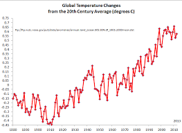 Global Temperature Change Chart Three Iconic Graphs Showing The Climate Fix Were In