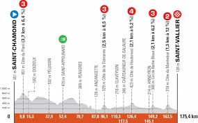 This is the general page of the critérium du dauphiné 2021, here you can see a summary of the race (the winners of one of each rankings, the leaders, jerseys or who won the points classification, when it starts, who is the leader, where to follow live, etc.), schedules and cities where race pass through (including when the mountain and time trial stages), where to watch it and also with. U8htp6fgcughrm