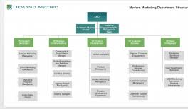 Selecting An Org Structure For Marketing Demand Metric