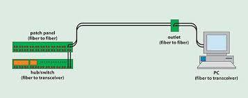 Fiber Optic Connector Types Chart Connectors And Splices Correct Alignment Spells Success