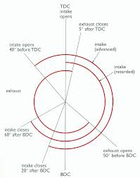 similiar bike bike tire valve cutaway diagram keywords ktm 690 duke wiring diagram 2009 wiring diagram schematic online