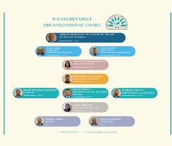 Organizational Chart D 8 Organization For Economic Cooperation