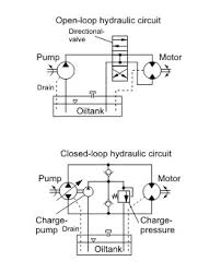 hydraulic circuits, open vs closed hydra tech hydraulic circuit diagram online tool many of the hydra tech pumps systems use open loop circuits with high efficiency pressure compensated hydraulic pumps to help prevent heat build up while