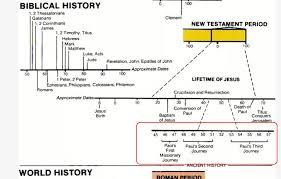 Jesus Life Timeline Chart Timeline For Apostle Paul Logos Bible Software Forums