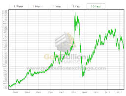 Platinum Historical Chart 10 Year Historical Chart For The Price Of Platinum Chart