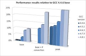 Intel Atom Performance Chart