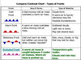 Weather Fronts Worksheet Worksheets For School
