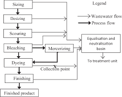 Flow Chart Of Cotton To Fabric Flow Chart Of Wet Processing Of Fabric In The Fabric Dyeing