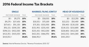 2016 Federal Tax Brackets Chart 5 Charts To Explain 2016 Irs Tax Brackets And Other Changes