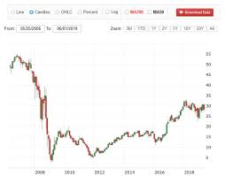 Bank Of America Stock Price Chart How To Buy Bank Of America Stock A Step By Step Guide