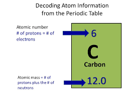 Structure of an Atom. What Is an Atom? Atoms are often referred to ...