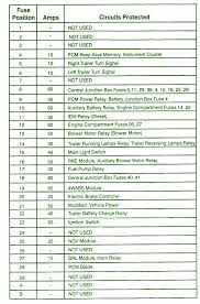 2011 e350 fuse box diagram 2011 wiring diagrams online