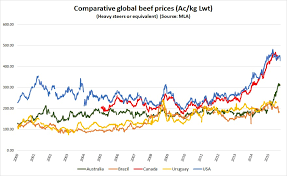 Making Cents Of Global Beef Prices
