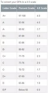 Indian Percentage To Us Gpa Conversion Chart How To Convert Israeli University Marks To Gpa Quora