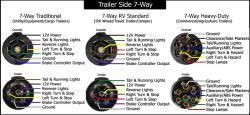 diagram that matches pin out of bargman 7 way, rv style connector Bargman Trailer Plug Wiring Diagram click to enlarge bargman trailer connector wiring diagram