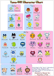 Tamagotchi Sanrio Mix Growth Chart Tamagotchi Nov 21st 2012
