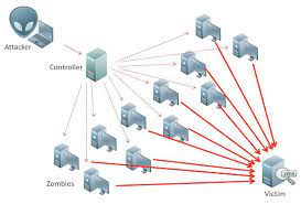 Network Monitoring Tools Help You Prevent and Mitigate DDoS Attacks