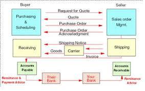 Edi Process Flow Chart Edi And B2b Basics Edi Flows Overview