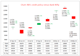Nifty Chart Moneycontrol Chart How Bank Nifty Has Reacted To Rbi Policy