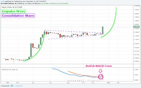 Ripple Chart Good Ripple Wallets Xrp Ripple Cryptocurrency Price Chart