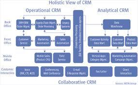 Реферат на тему crm системы Собр информации Хранение и   3 meta group
