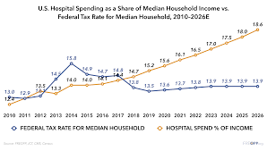 Improving Hospital Competition A Key To Affordable Health Care