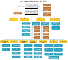 Department Of Finance Organisation Chart Public Sector Org Chart Examples For The American Federal