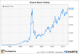 Push Stock Chart Oracle Stock History How The Database Innovator Returned To