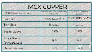Mcx Copper Lot Size Change From July Contract2019