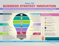 Buisness Strategy Business Strategy Innovation Reverse Tide Business Services