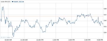 Yahoo Stock History Chart Yahoo Stock Options Get Historical Stock Data From Yahoo