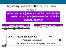 Prepaid Insurance Journal Entry Adjusting Accounts For Financial Statements Ppt Download