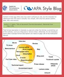 Learn How To Cite Something You Found On A Website Using The Apa
