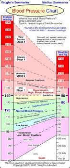 65 True Blood Preesure Chart