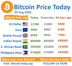 So while holding bitcoin has its own risks, so does holding dollars. Bitcoin Price Today 20 August 2020 Bitcoin Price Bitcoin Bitcoin Value