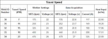 Welding Voltage And Current Chart Gas Metal Arc Welding Basics Travel Speed And Contact To
