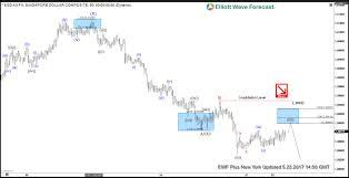 Usd Vs Sgd Live Chart Usdsgd Trade From 5 23 Live Trading Room