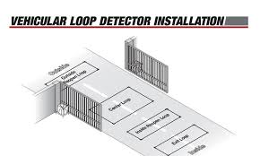 fortified services automatic gates service and installation gate loops sensors jpg