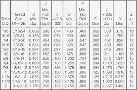 Port Tool Chart 4 Figure 5 Sae Straight Thread O Ring Port Dimensions Sae