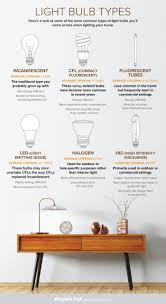 types of home lighting. Light Bulb Graphic Types Of Home Lighting L
