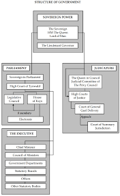 Uk Government Hierarchy Chart Uk Monarchy Diagram Catalogue Of Schemas