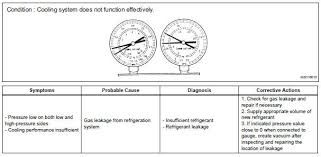 Toyota Refrigerant Capacity Chart Toyota Sienna Service Manual Refrigerant Air Conditioning