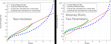 these images show graphs of the neo hookean and mooney rivlin two parameters models