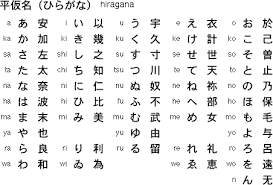 Although some similarities are present there are also many differences between these two phonetic alphabets. The Japanese Alphabet How Ocr Works