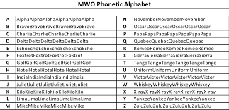 A set of words used instead of alphabetic letters in radio communication; Learn The Damn Mwo Phonetic Alphabet Outreachhpg