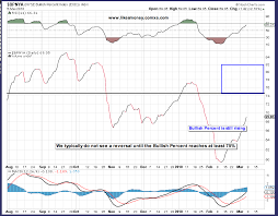 Nya50r And Other Breadth Indicators Stockrants Stock Forum