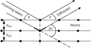 X Ray Diffraction Xrd Techniques For Materials