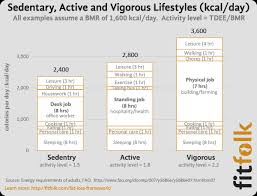 Activity Energy Expenditure Chart Do Calories Burned Walking Sitting And Working Matter